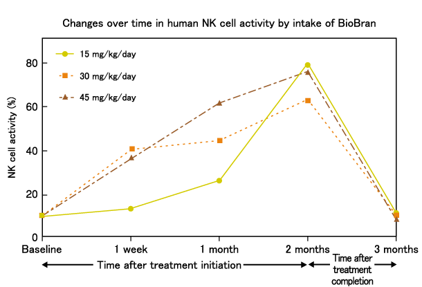 Response of human NK cell activation to dose of BioBran