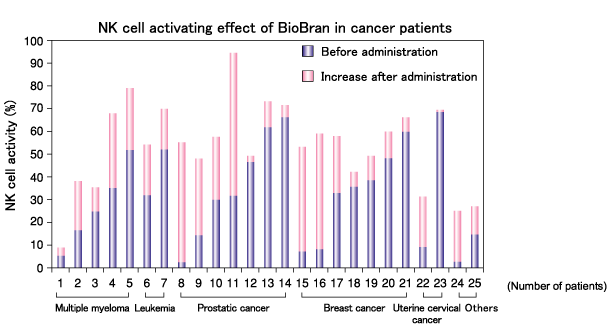 NK cell activation in cancer patients following BioBran intake