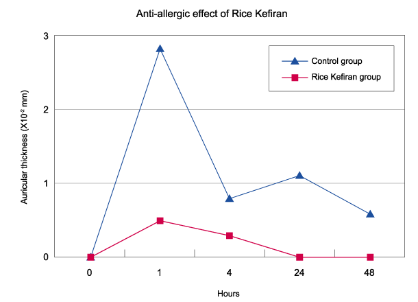 Anti-allergic effect