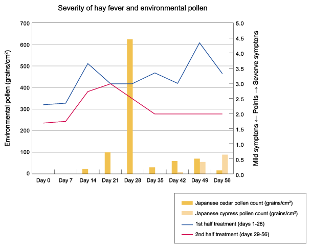 Improvement of hay fever symptoms in humans