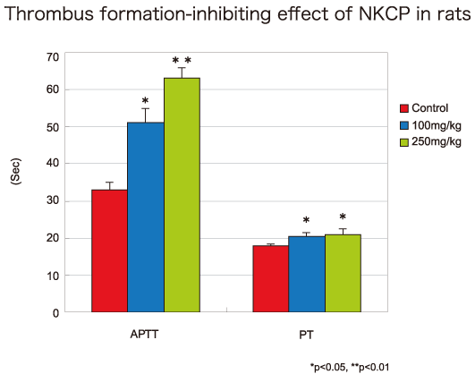 Anticoagulant effect of NKCP in rat model of thrombosis formation