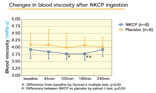 Effect of NKCP on the viscosity of human blood