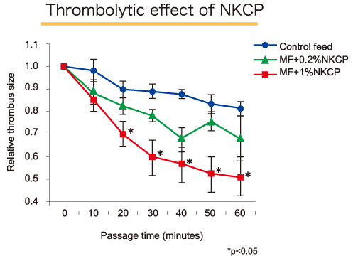 In vivo thrombolytic effect of oral NKCP in experimental thrombolysis model