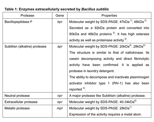 Identification of proteases derived from Bacillus subtilis natto related to thrombolysis