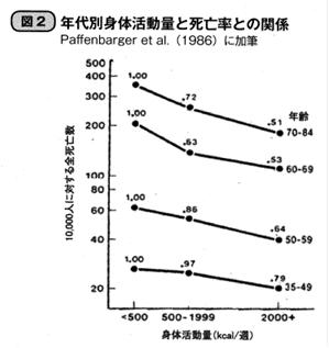身体活動量と死亡率