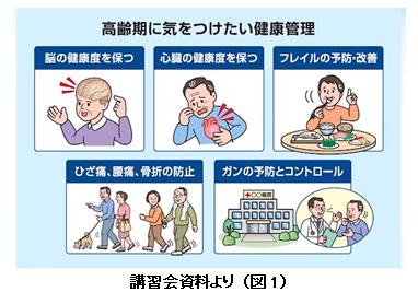 高齢者の癌(図1、図2)