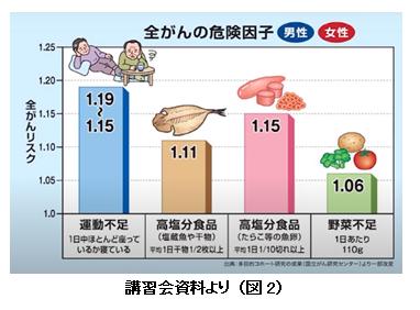 高齢者の癌(図2)